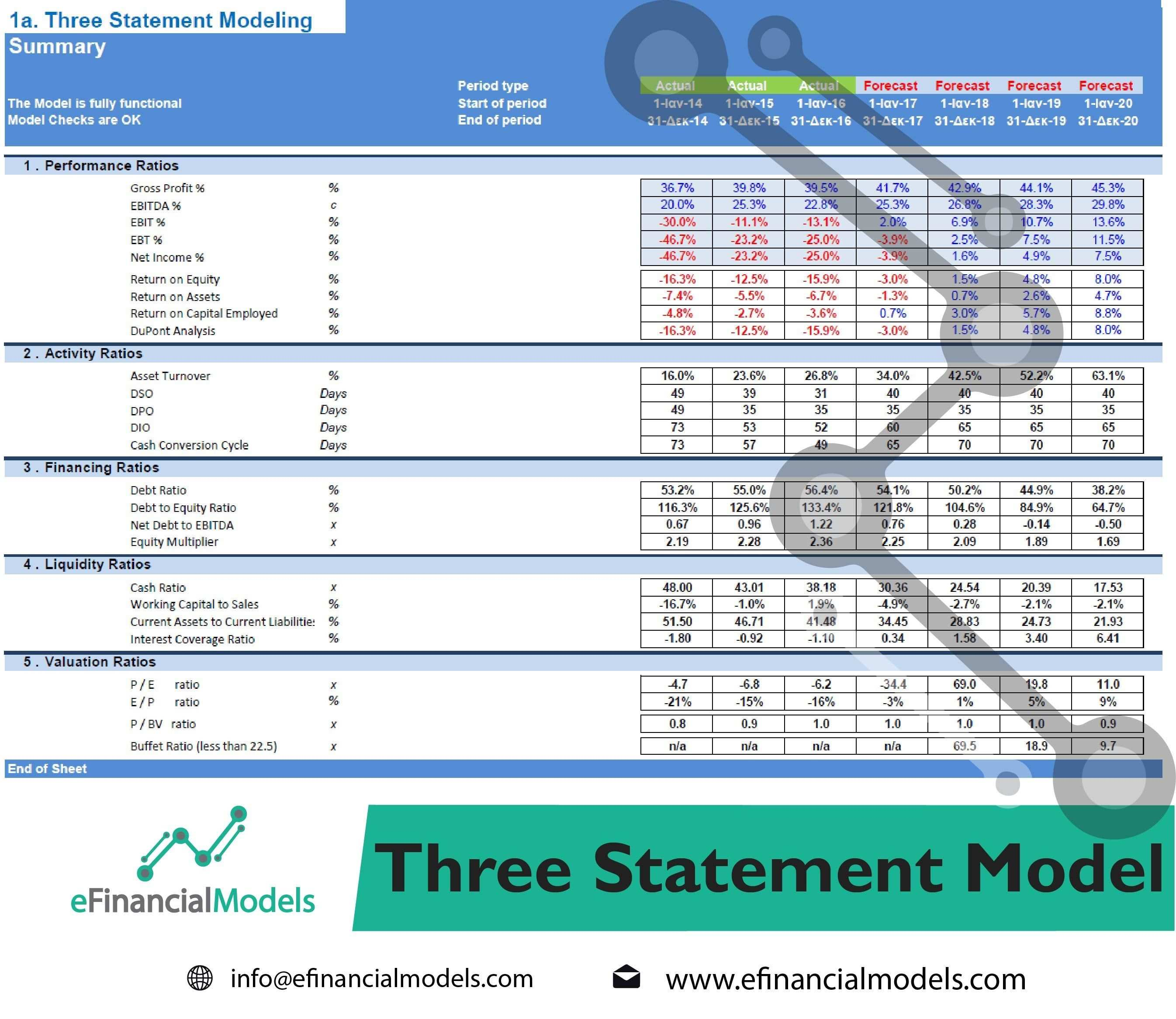 Financial Projections Forecasting Models Templates Usa Statements
