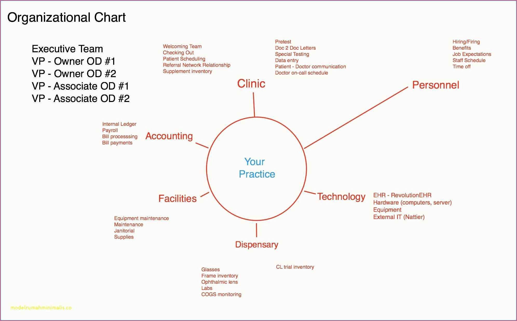 Vorlage Wartungsplan Muster In 2020 Businessplan Vorlage Etikettenvorlagen Organigramm